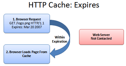 HTTP caching expires
