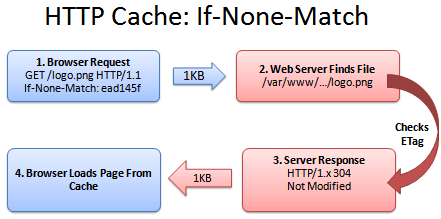 HTTP caching if none match